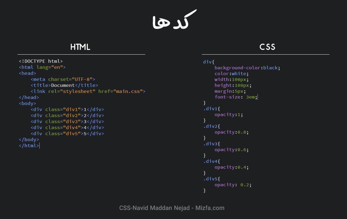استفاده از opacity در CSS