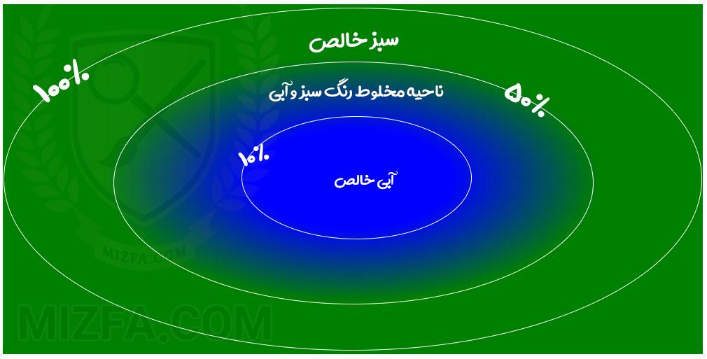مفهوم درصد ها در radial-gradient