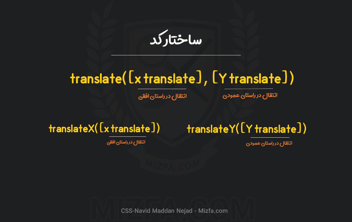 ()translate در CSS
