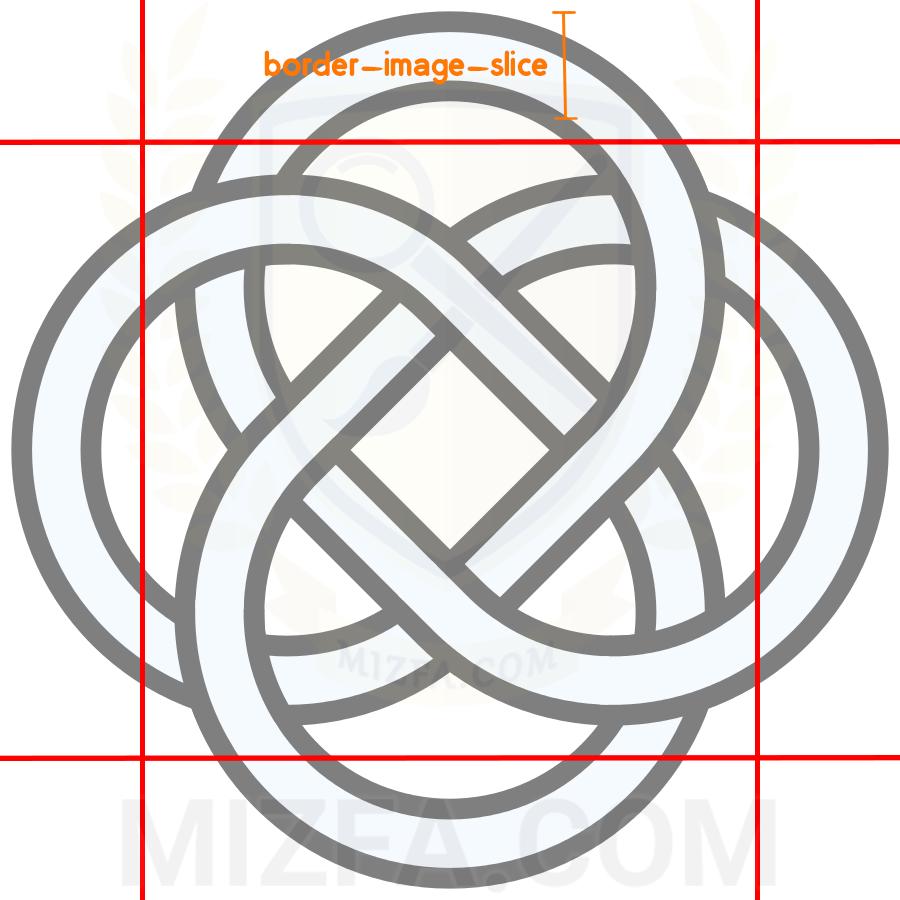 منطق border-image-slice