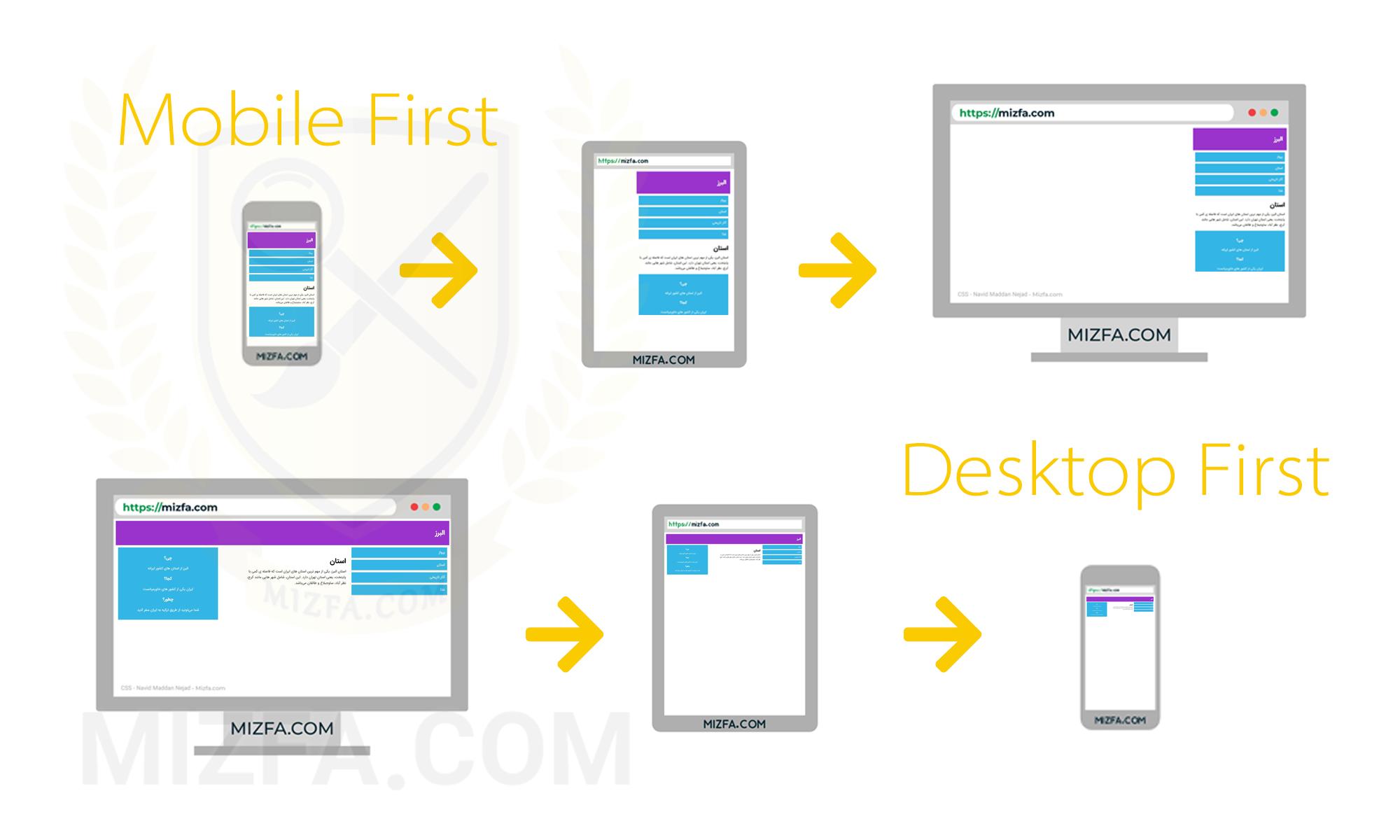 استراتژی mobile first