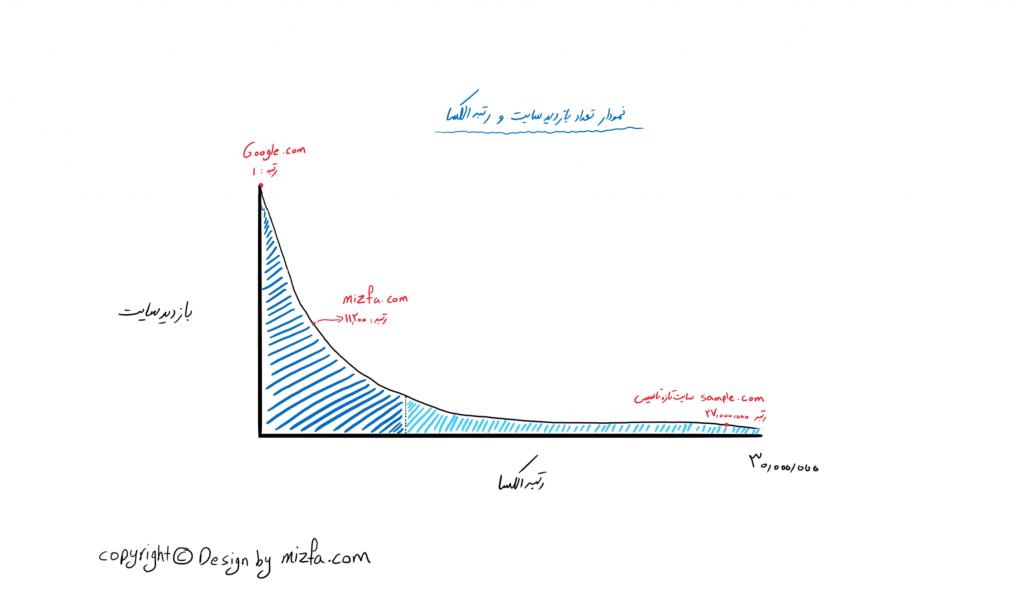 نمودار رابطه بازدید کننده های سایت با رتبه الکسا