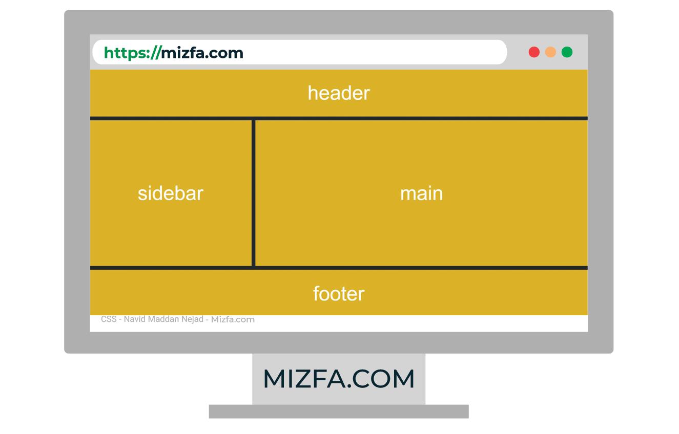 ترکیب کلی یک وب سایت