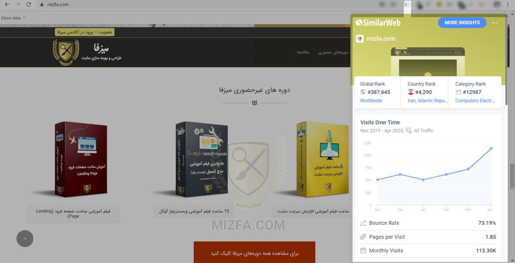 سیمیلار وب یکی از بهترین ابزهای بازاریابی اینترنتی
