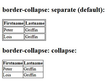 نمونه Border collapse