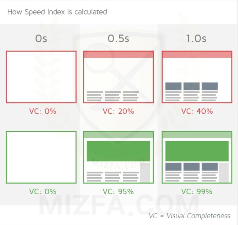 اهمیت Speed Index در GTmetrix
