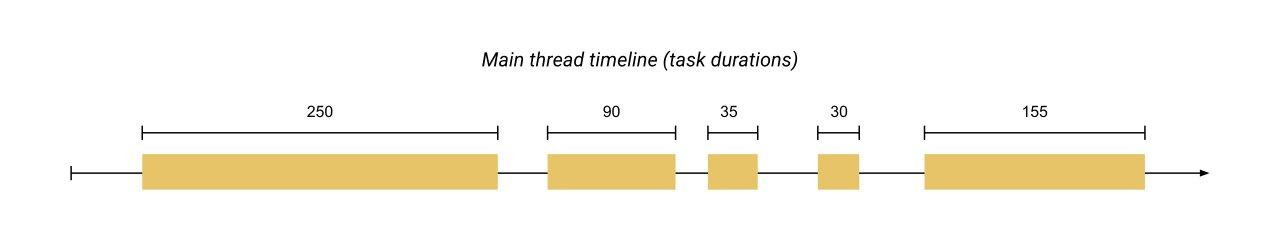 معیار Total Blocking Time