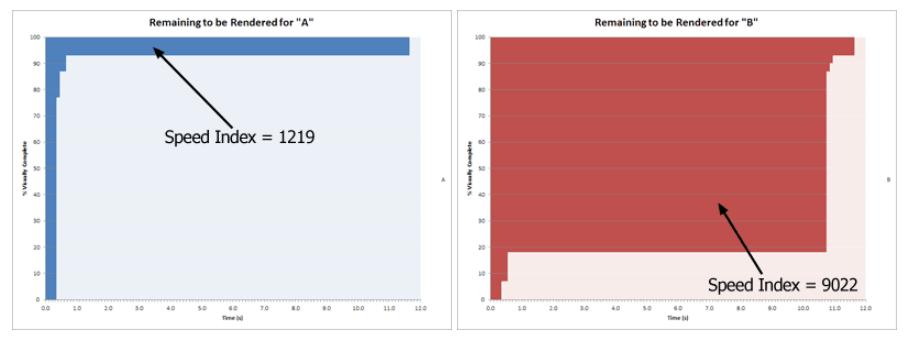 چطور speed index رو بهینه کنیم